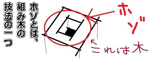 ホゾとは、組み木の技法の1つ